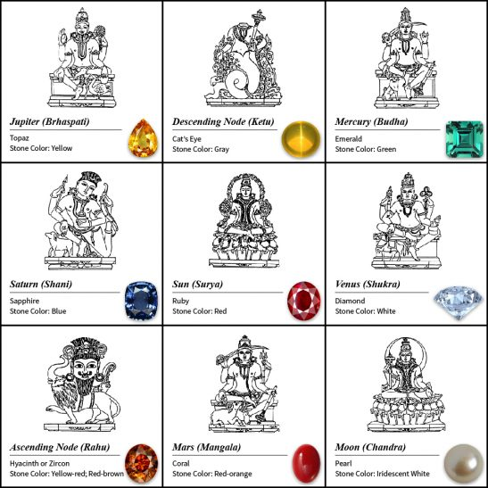 Navaratna Indian Jewelry – Meaning and Designs